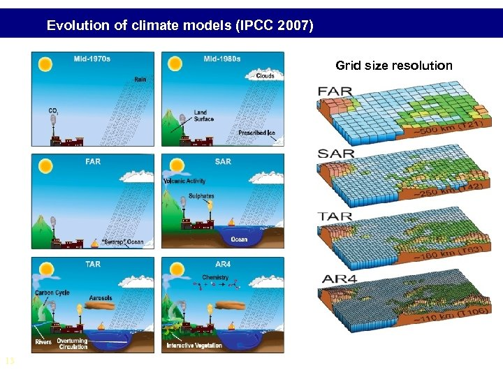 Evolution of climate models (IPCC 2007) Grid size resolution 13