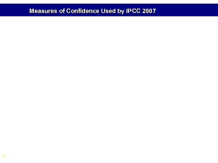 Measures of Confidence Used by IPCC 2007 26