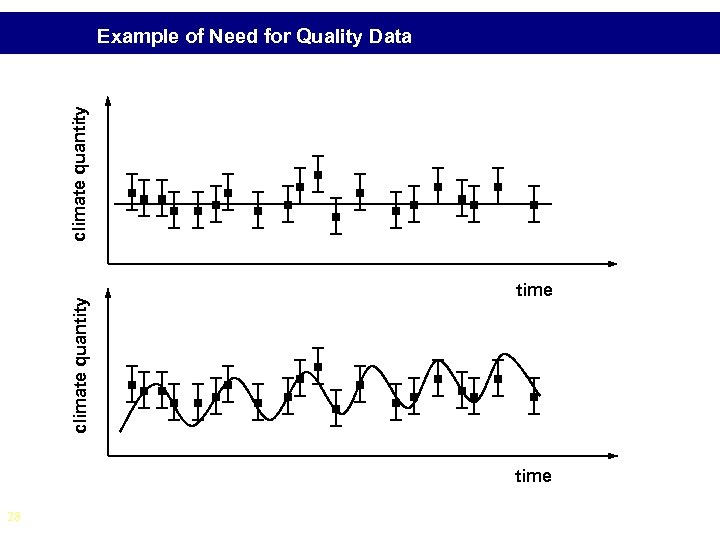 climate quantity Example of Need for Quality Data time 28