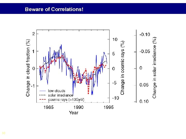 Beware of Correlations! 30