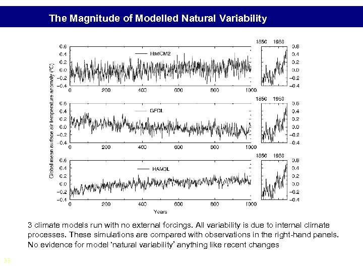 The Magnitude of Modelled Natural Variability 3 climate models run with no external forcings.
