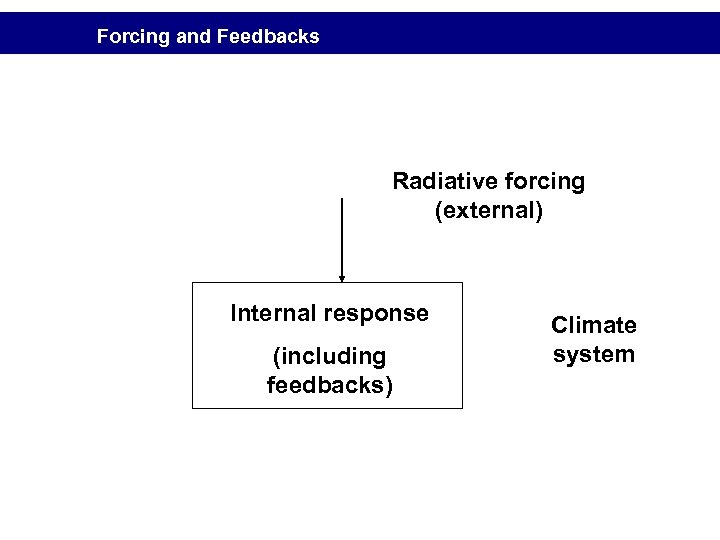 Forcing and Feedbacks Radiative forcing (external) Internal response (including feedbacks) Climate system