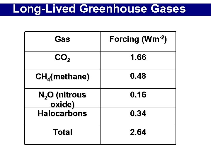 Long-Lived Greenhouse Gases Gas Forcing (Wm-2) CO 2 1. 66 CH 4(methane) 0. 48