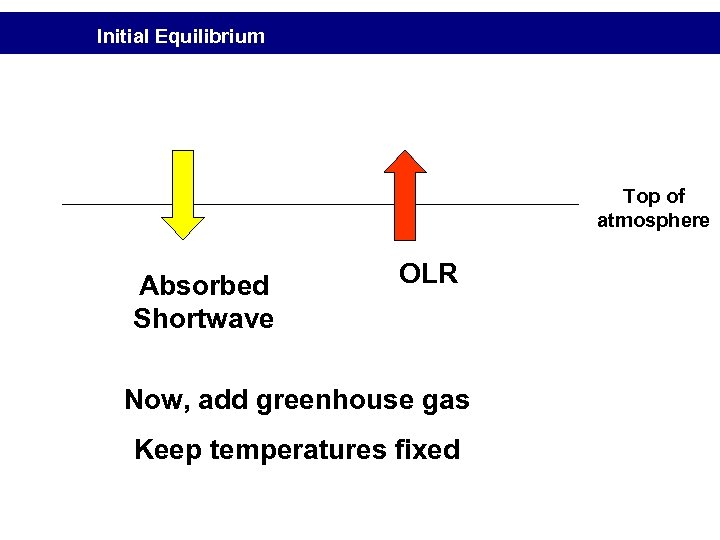 Initial Equilibrium Top of atmosphere Absorbed Shortwave OLR Now, add greenhouse gas Keep temperatures