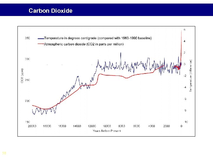 Carbon Dioxide • From fossil fuel burning • ~60% contribution to total radiative forcing