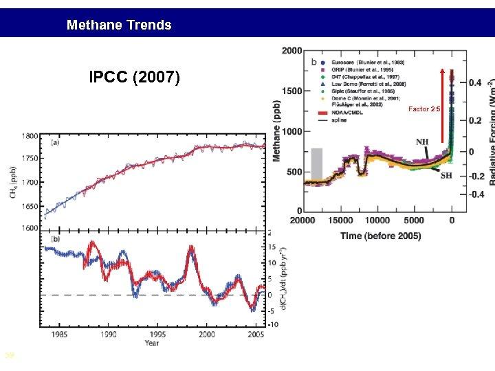 Methane Trends IPCC (2007) Factor 2. 5 levelling off of upward trend not understood