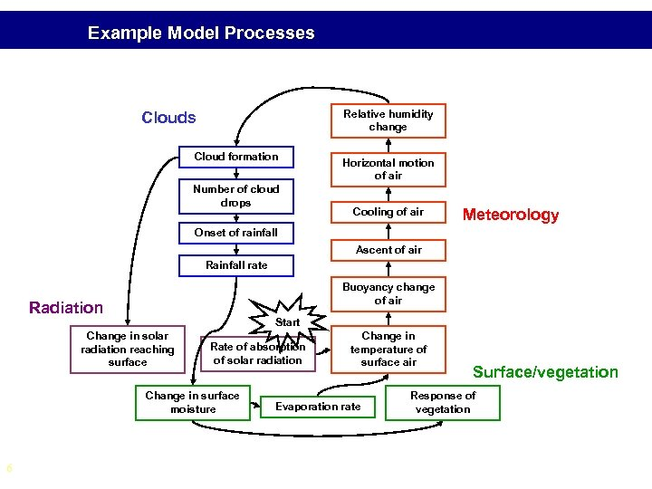 Example Model Processes Relative humidity change Clouds Cloud formation Number of cloud drops Horizontal