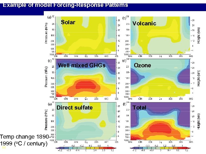 Example of model Forcing-Response Patterns Solar Volcanic Well mixed GHGs Direct sulfate Temp change