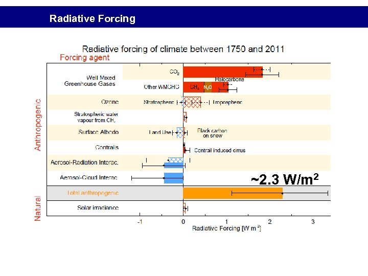 Radiative Forcing ~2. 3 W/m 2
