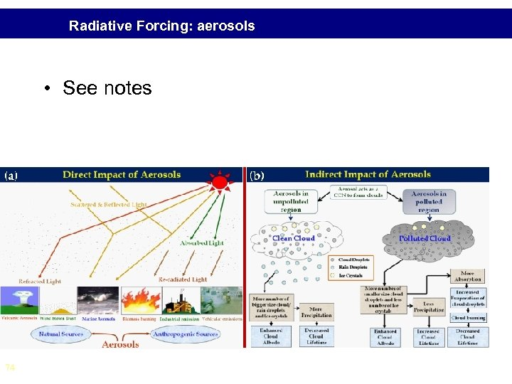 Radiative Forcing: aerosols • See notes 74