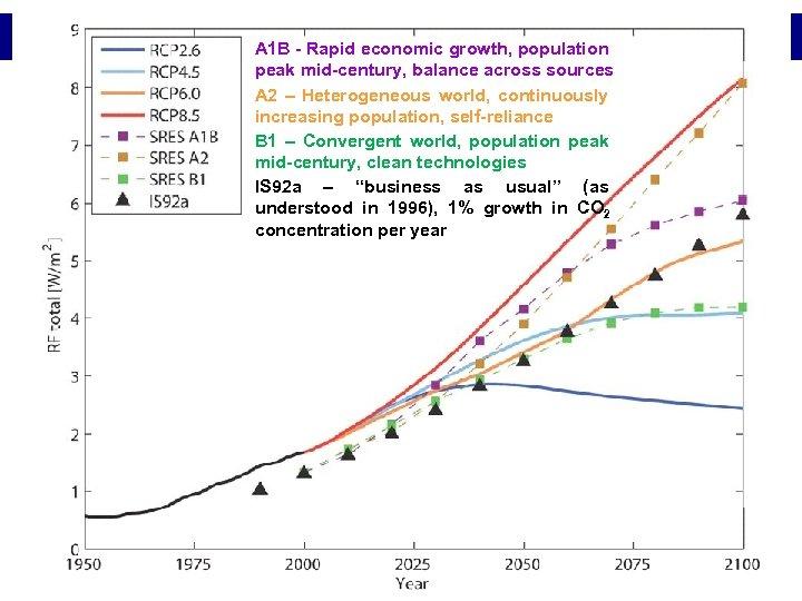 A 1 B - Rapid economic growth, population peak mid-century, balance across sources A