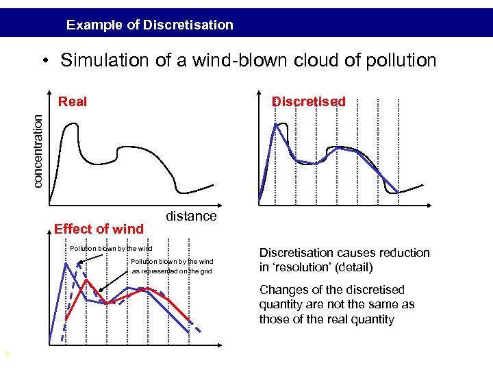 Example of Discretisation • Simulation of a wind-blown cloud of pollution Discretised concentration Real