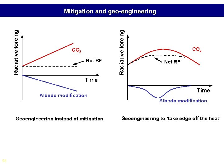 CO 2 Net RF Radiative forcing Mitigation and geo-engineering CO 2 Net RF Time
