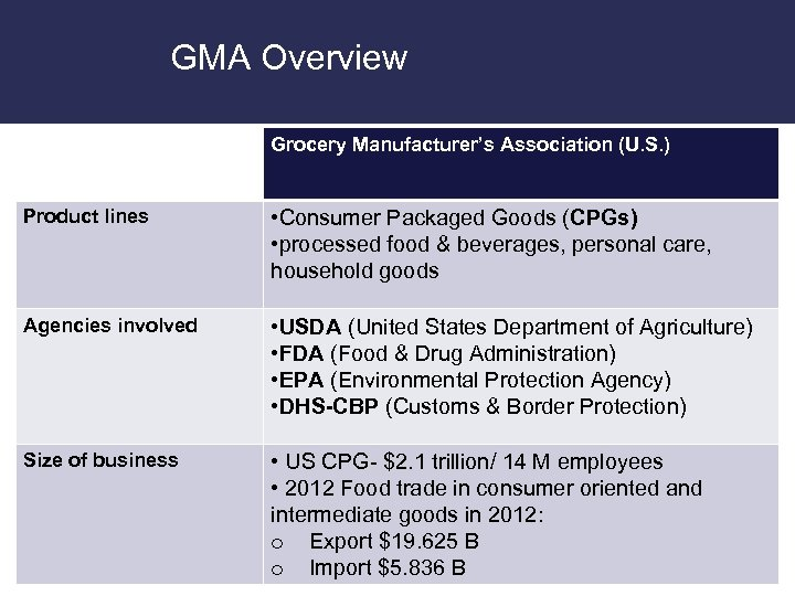 GMA Overview Grocery Manufacturer's Association (U. S. ) Product lines • Consumer Packaged Goods