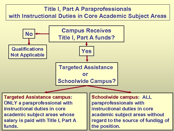 Title I, Part A Paraprofessionals with Instructional Duties in Core Academic Subject Areas No