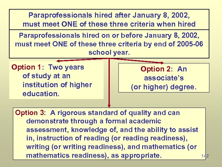 Paraprofessionals hired after January 8, 2002, must meet ONE of these three criteria when