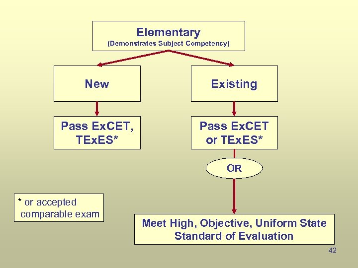 Elementary (Demonstrates Subject Competency) New Existing Pass Ex. CET, TEx. ES* Pass Ex. CET