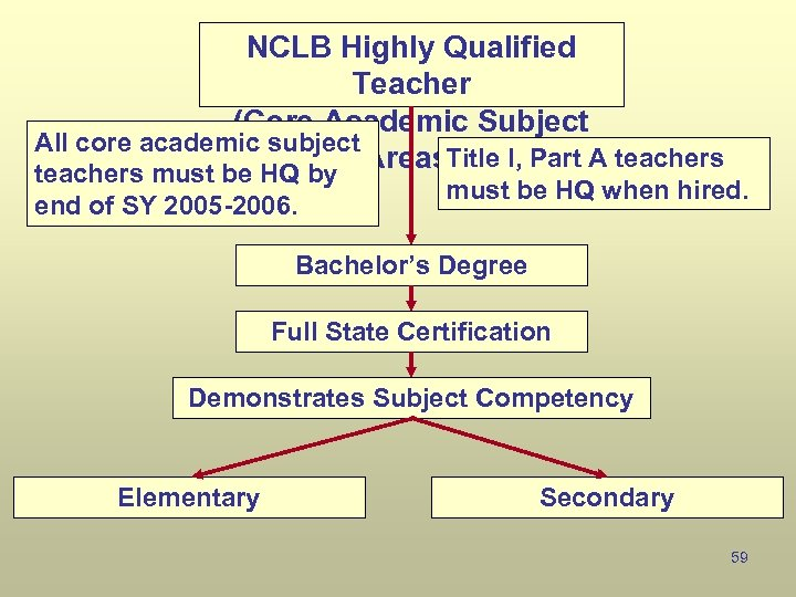 NCLB Highly Qualified Teacher (Core Academic Subject All core academic subject Title I, Part