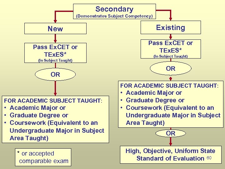 Secondary (Demonstrates Subject Competency) New Pass Ex. CET or TEx. ES* (In Subject Taught)