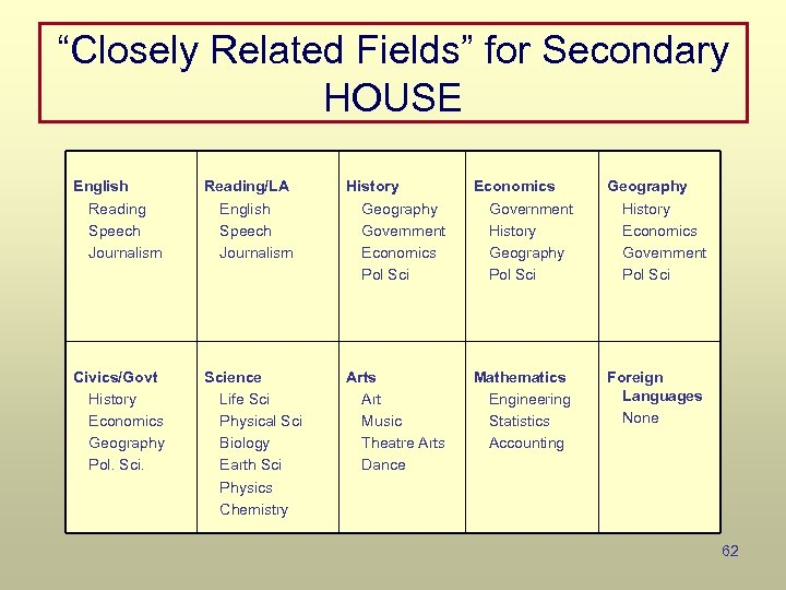 """""""Closely Related Fields"""" for Secondary HOUSE English Reading Speech Journalism Reading/LA English Speech Journalism"""