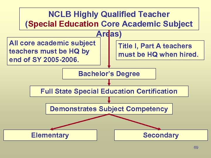 NCLB Highly Qualified Teacher (Special Education Core Academic Subject Areas) All core academic subject