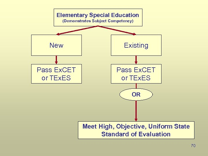 Elementary Special Education (Demonstrates Subject Competency) New Existing Pass Ex. CET or TEx. ES