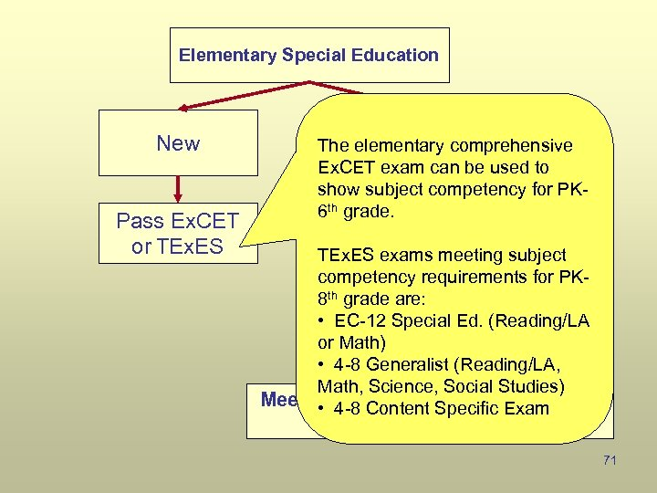 Elementary Special Education New Pass Ex. CET or TEx. ES Existing The elementary comprehensive