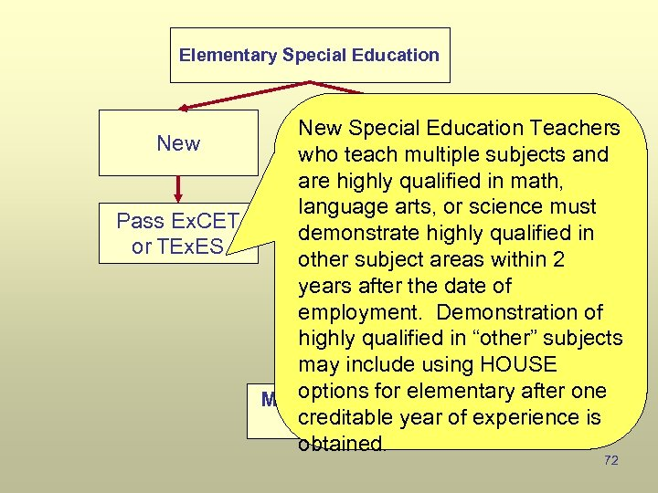 Elementary Special Education New Special Education Teachers New Existing who teach multiple subjects and