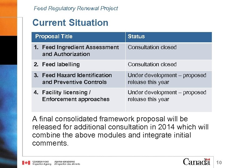 Feed Regulatory Renewal Project Current Situation Proposal Title 1. Feed Ingredient Assessment and Authorization