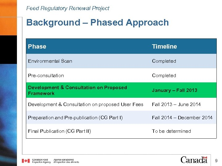 Feed Regulatory Renewal Project Background – Phased Approach Phase Timeline Environmental Scan Completed Pre-consultation