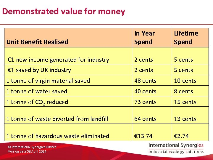Demonstrated value for money Unit Benefit Realised In Year Spend Lifetime Spend € 1