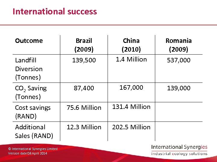 International success Outcome Brazil (2009) Romania (2009) 139, 500 China (2010) 1. 4 Million