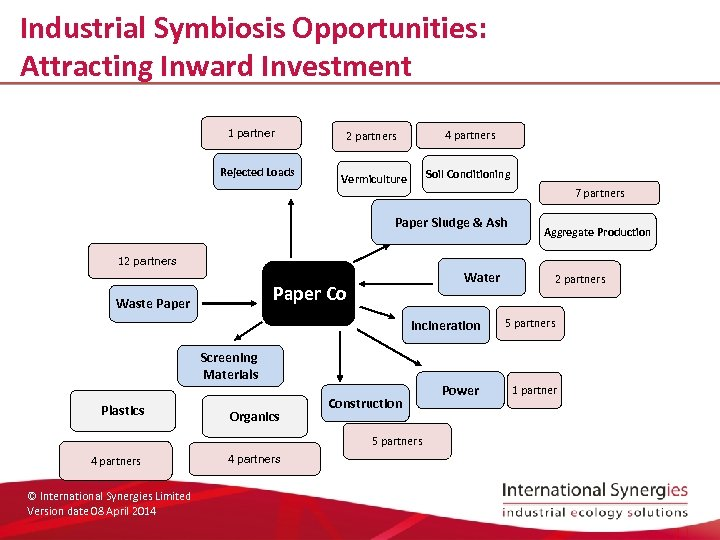 Industrial Symbiosis Opportunities: Attracting Inward Investment 1 partner Rejected Loads 2 partners 4 partners