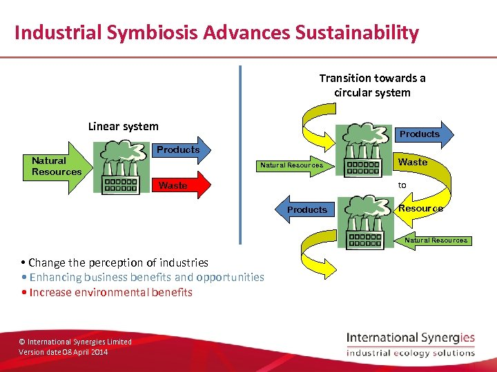 Industrial Symbiosis Advances Sustainability Transition towards a circular system Linear system Natural Resources Products