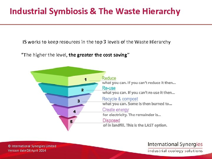 Industrial Symbiosis & The Waste Hierarchy IS works to keep resources in the top