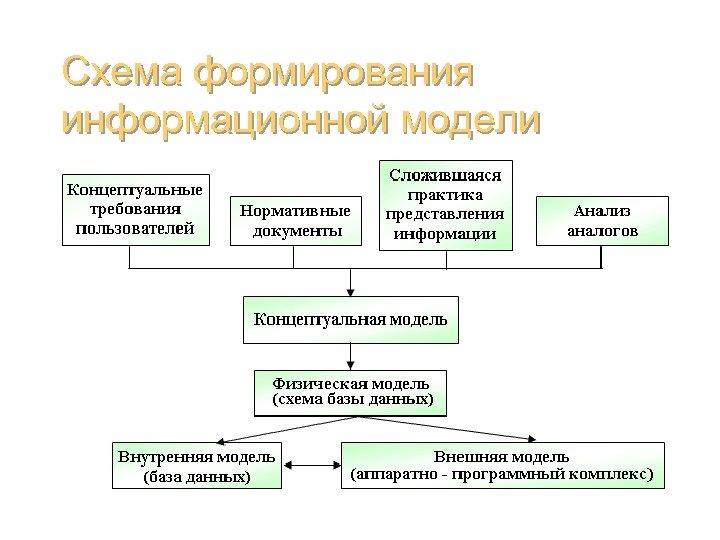 Схема формирования информационной модели Базы данных (администрирование) 13