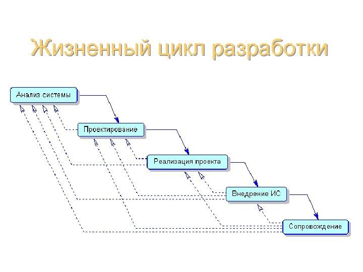 Жизненный цикл разработки Базы данных (администрирование) 14