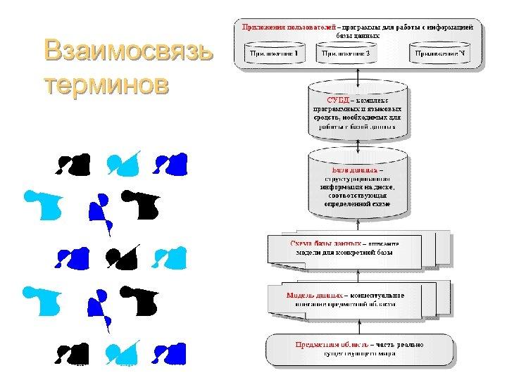 Взаимосвязь терминов Базы данных (администрирование) 15