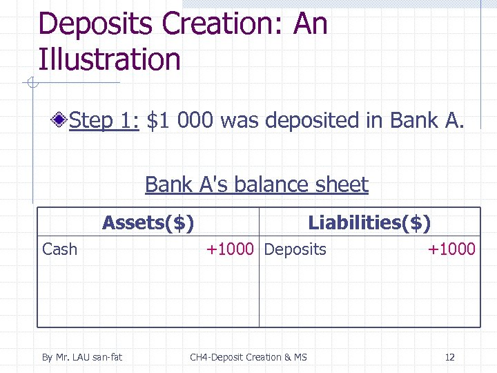 Deposits Creation: An Illustration Step 1: $1 000 was deposited in Bank A's balance