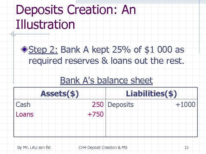 Deposits Creation: An Illustration Step 2: Bank A kept 25% of $1 000 as