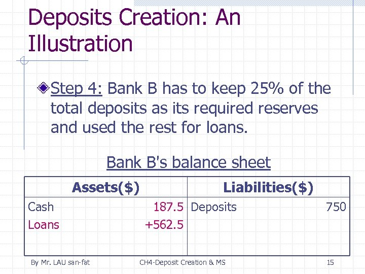 Deposits Creation: An Illustration Step 4: Bank B has to keep 25% of the