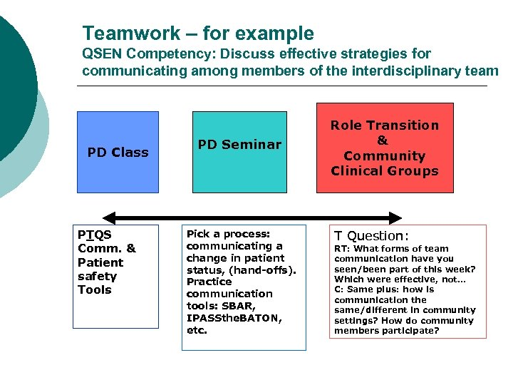 Teamwork – for example QSEN Competency: Discuss effective strategies for communicating among members of