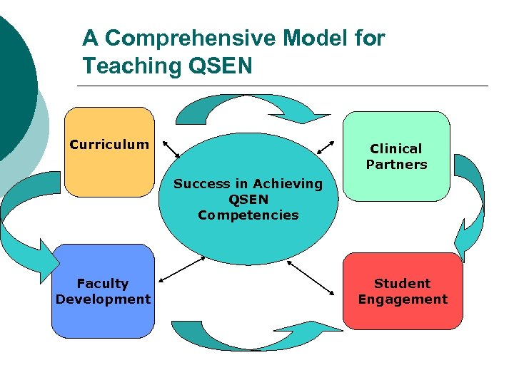 A Comprehensive Model for Teaching QSEN Curriculum Clinical Partners Success in Achieving QSEN Competencies