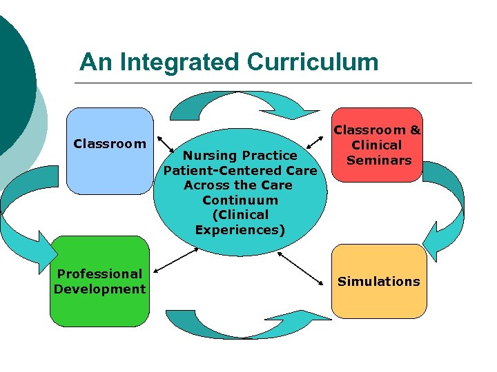 An Integrated Curriculum Classroom Professional Development Nursing Practice Patient-Centered Care Across the Care Continuum