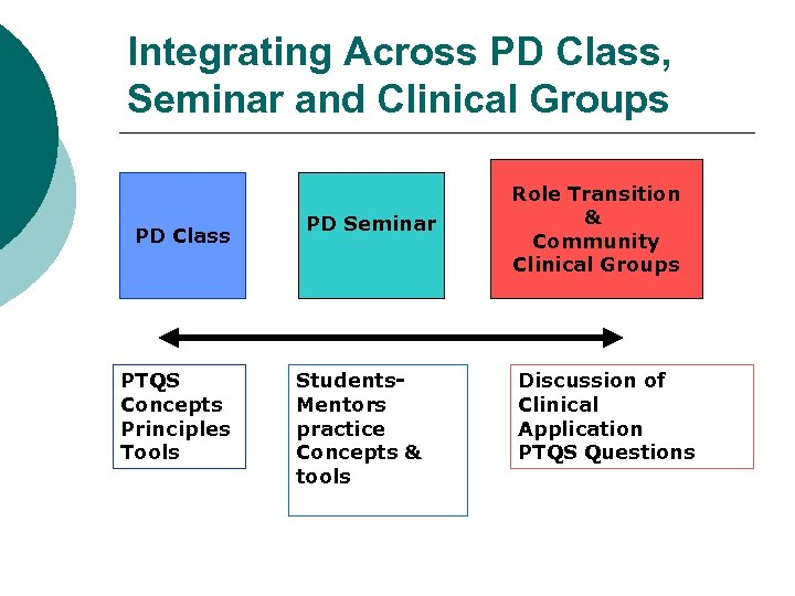 Integrating Across PD Class, Seminar and Clinical Groups PD Class PTQS Concepts Principles Tools