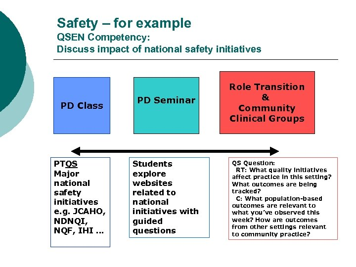 Safety – for example QSEN Competency: Discuss impact of national safety initiatives PD Class