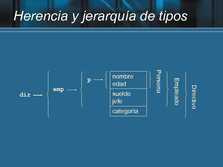 Herencia y jerarquía de tipos categoría Directivo sueldo jefe Empleado dir emp nombre edad
