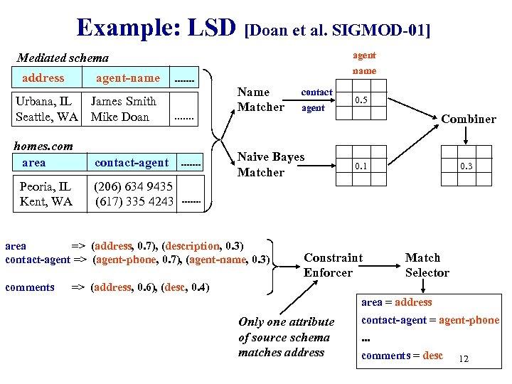 Example: LSD [Doan et al. SIGMOD-01] agent Mediated schema address agent-name Urbana, IL Seattle,