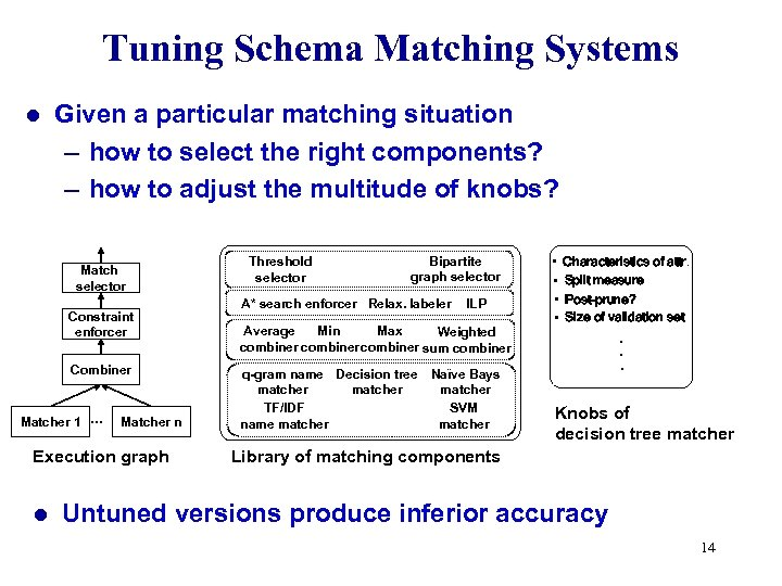 Tuning Schema Matching Systems l Given a particular matching situation – how to select