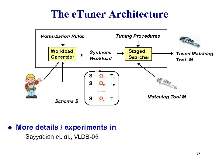 The e. Tuner Architecture Tuning Procedures Perturbation Rules Workload Generator Synthetic Workload S l